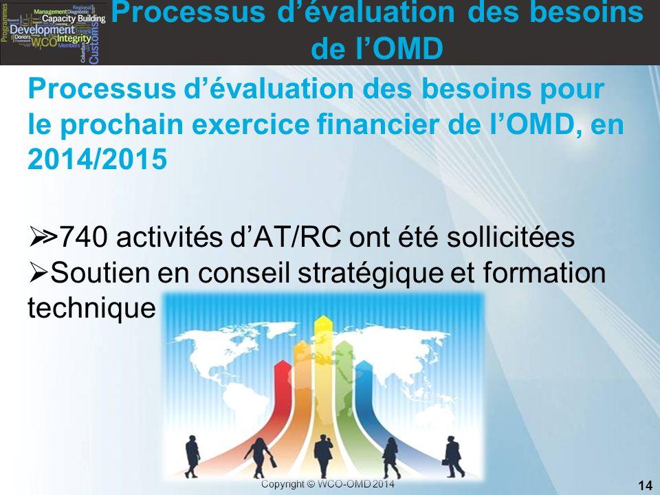 Processus d'évaluation des besoins de l'OMD