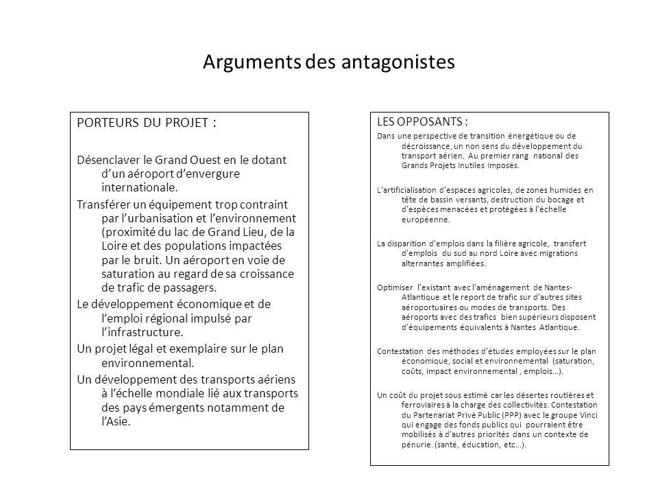 Arguments des antagonistes