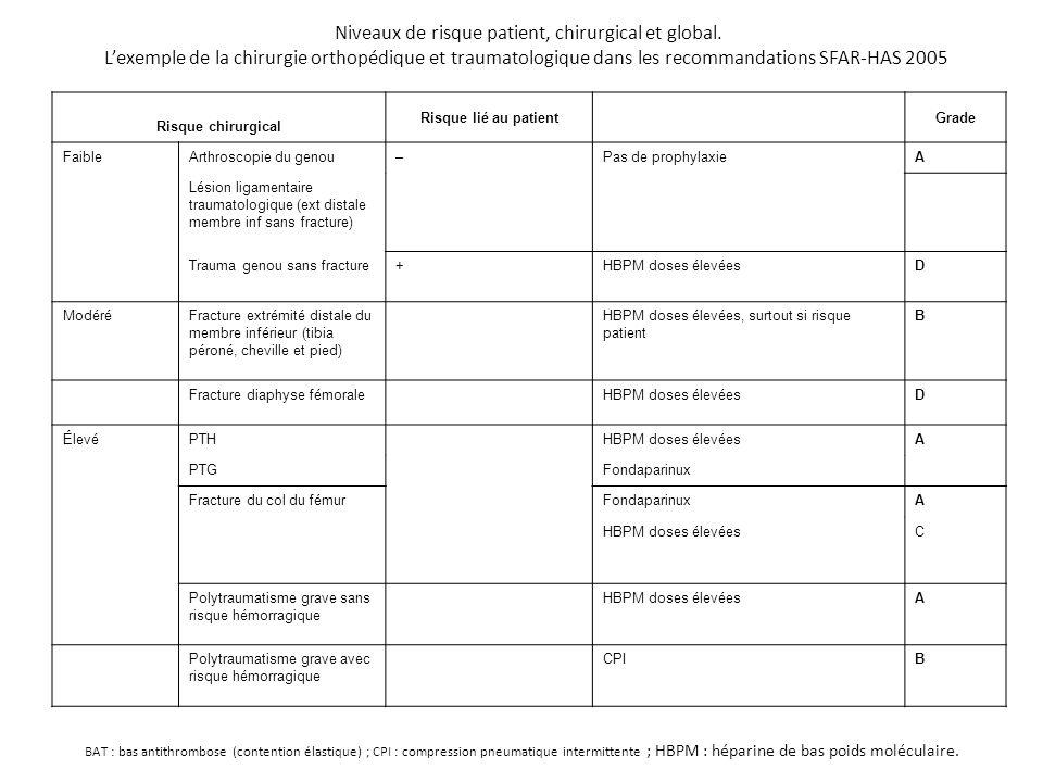 Niveaux de risque patient, chirurgical et global.