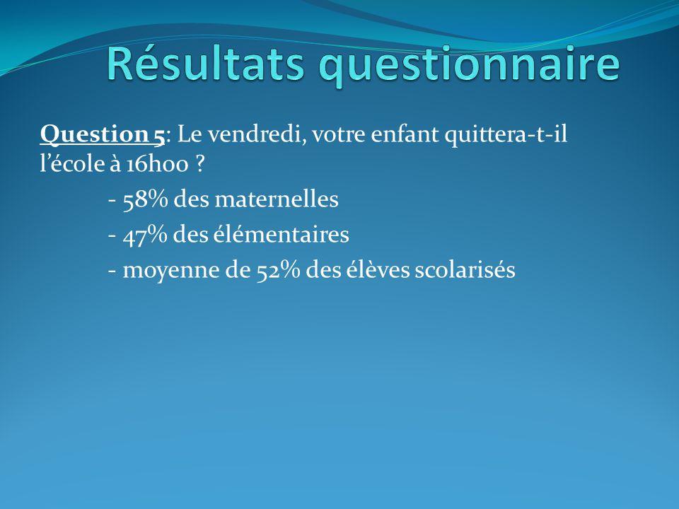 Résultats questionnaire