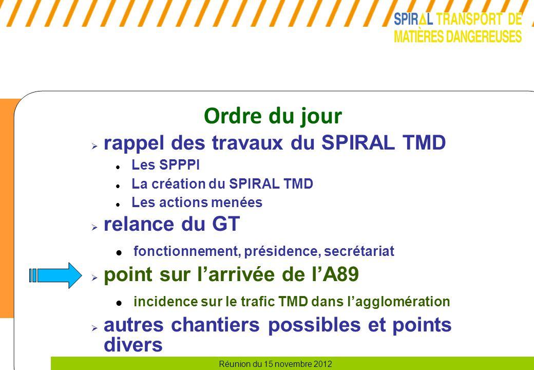 Ordre du jour rappel des travaux du SPIRAL TMD relance du GT