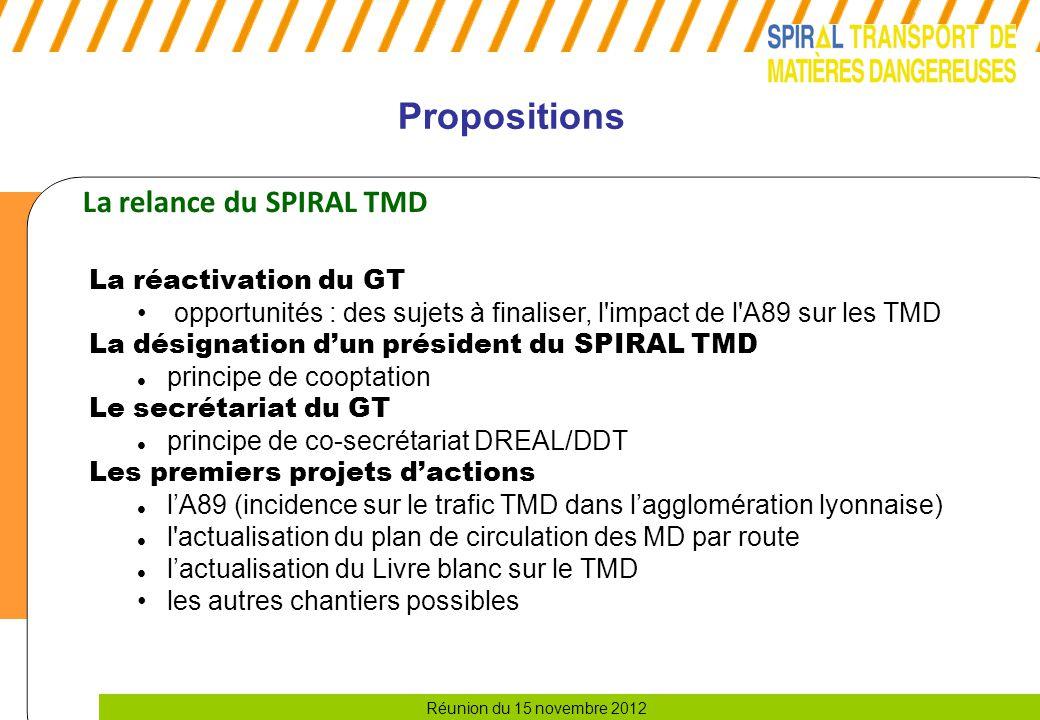 Propositions La relance du SPIRAL TMD La réactivation du GT