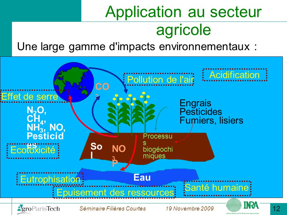 Application au secteur agricole