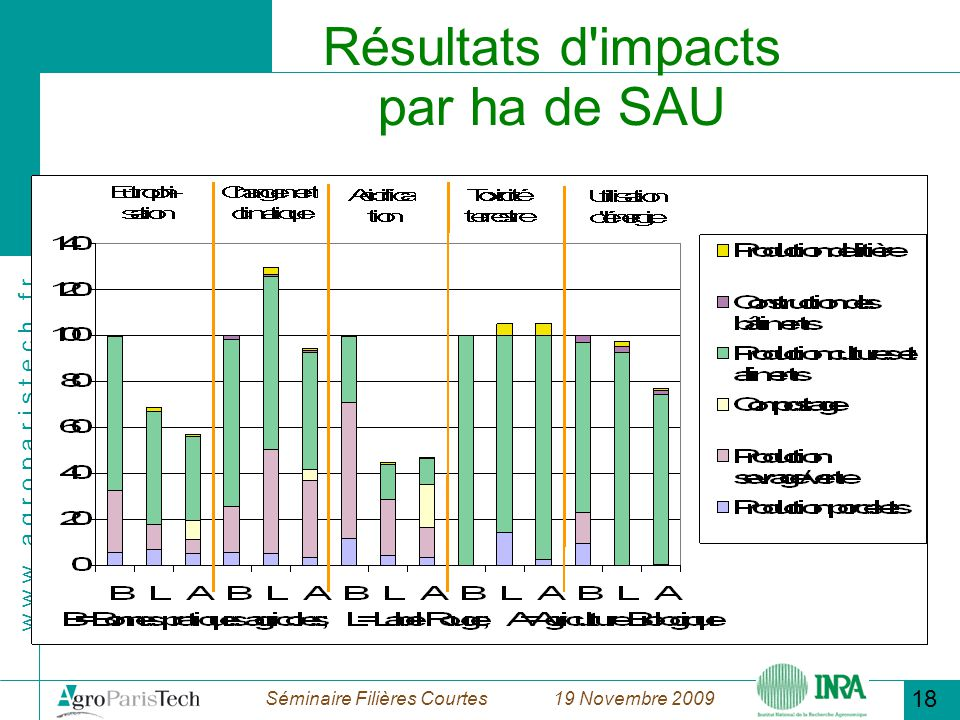 Résultats d impacts par ha de SAU