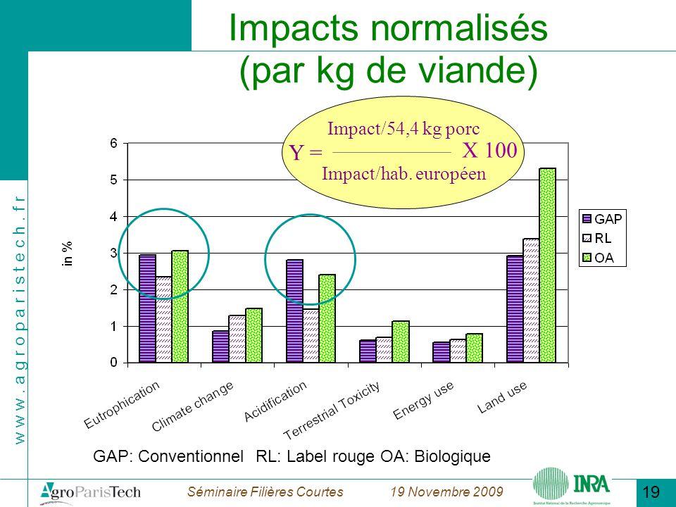 Impacts normalisés (par kg de viande)