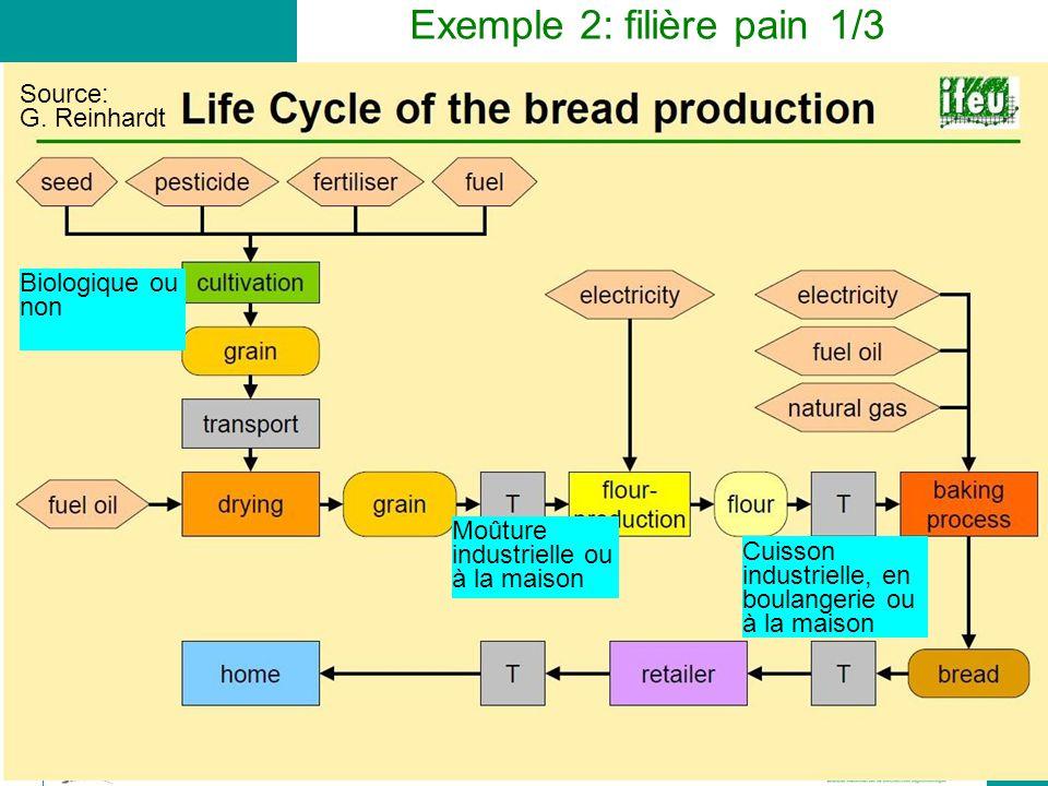 Exemple 2: filière pain 1/3