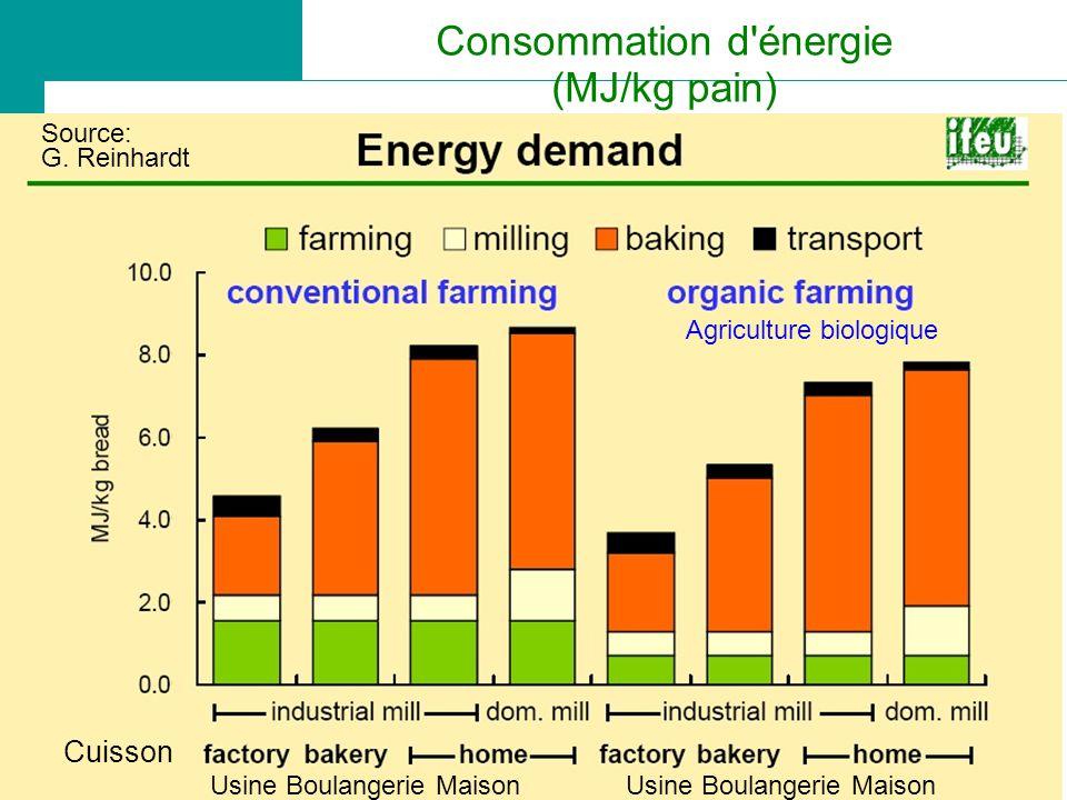 Consommation d énergie (MJ/kg pain)