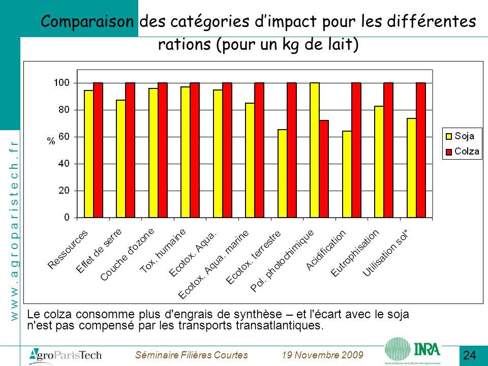 18/11/09 Comparaison des catégories d'impact pour les différentes rations (pour un kg de lait)