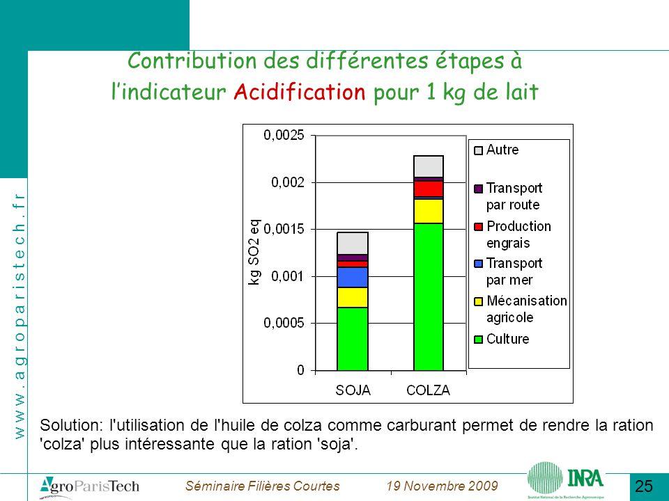 18/11/09 Contribution des différentes étapes à l'indicateur Acidification pour 1 kg de lait.