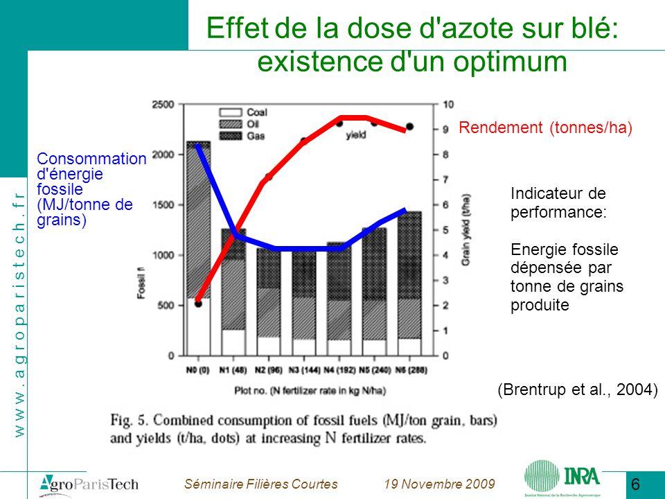 Effet de la dose d azote sur blé: existence d un optimum