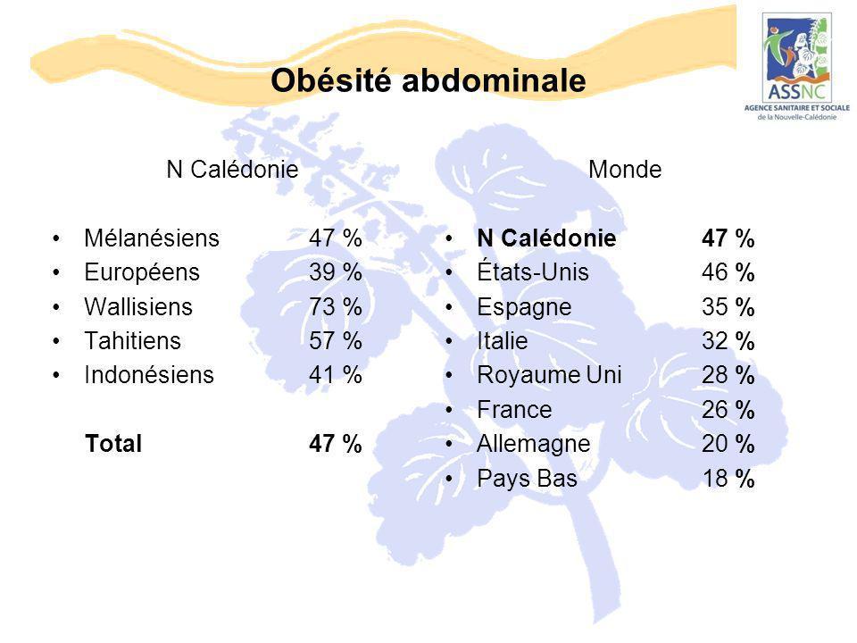 Obésité abdominale N Calédonie Mélanésiens 47 % Européens 39 %