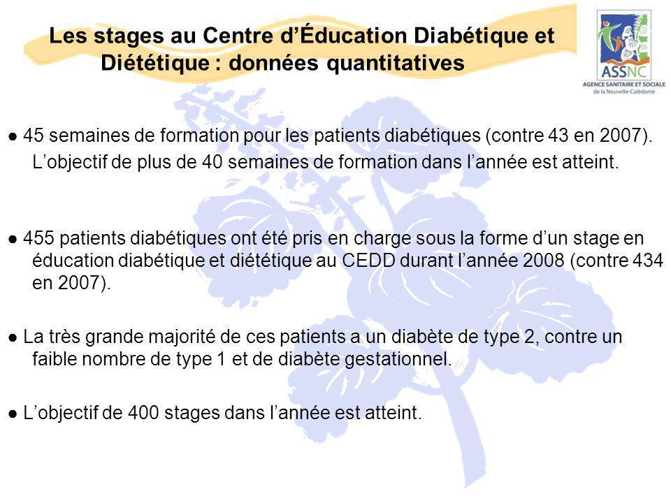 Les stages au Centre d'Éducation Diabétique et Diététique : données quantitatives