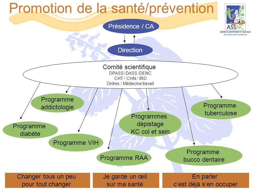 Promotion de la santé/prévention