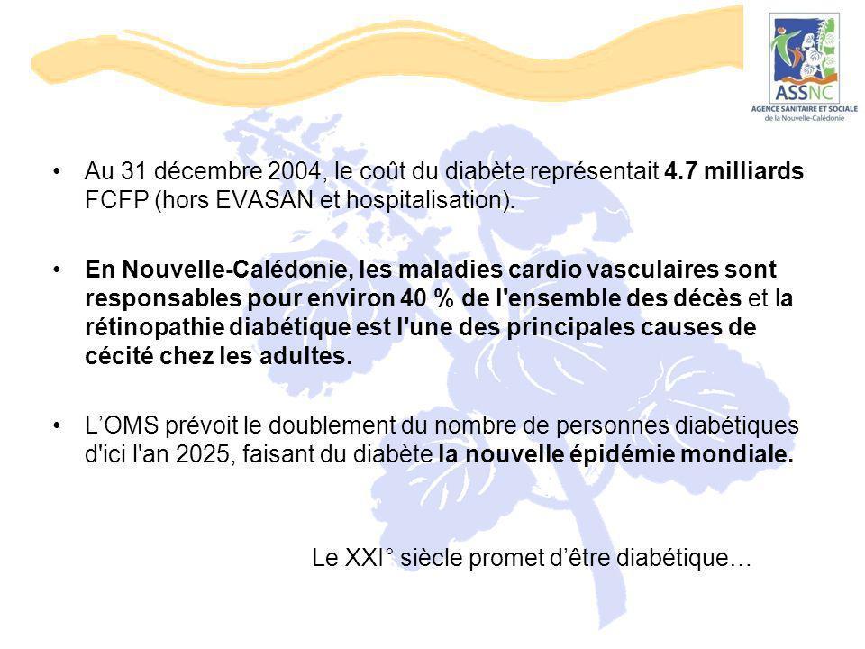 Au 31 décembre 2004, le coût du diabète représentait 4