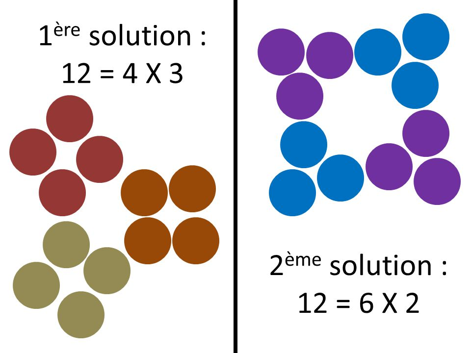 1ère solution : 12 = 4 X 3 2ème solution : 12 = 6 X 2
