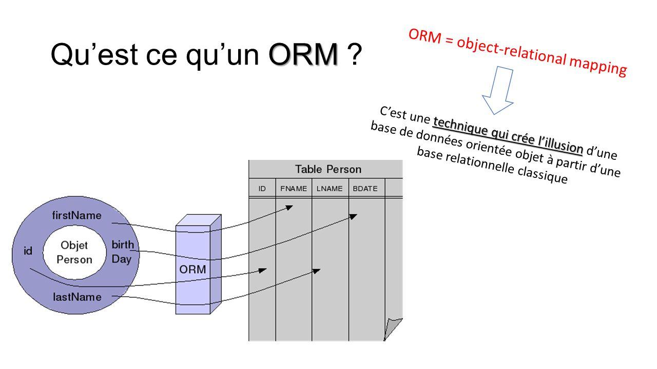 Qu'est ce qu'un ORM ORM = object-relational mapping