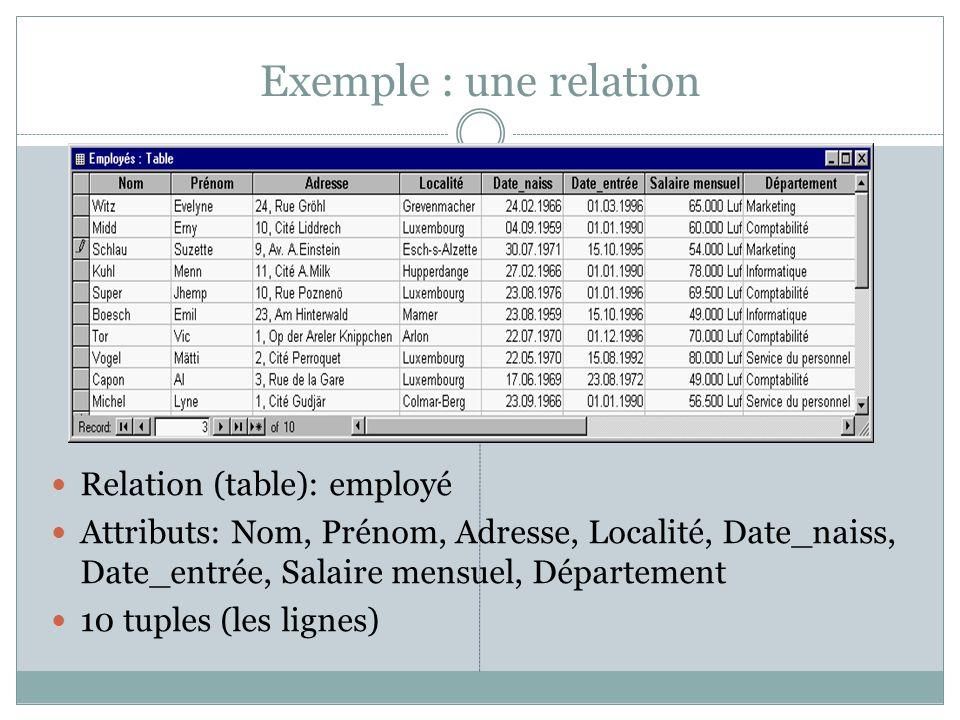 Exemple : une relation Relation (table): employé