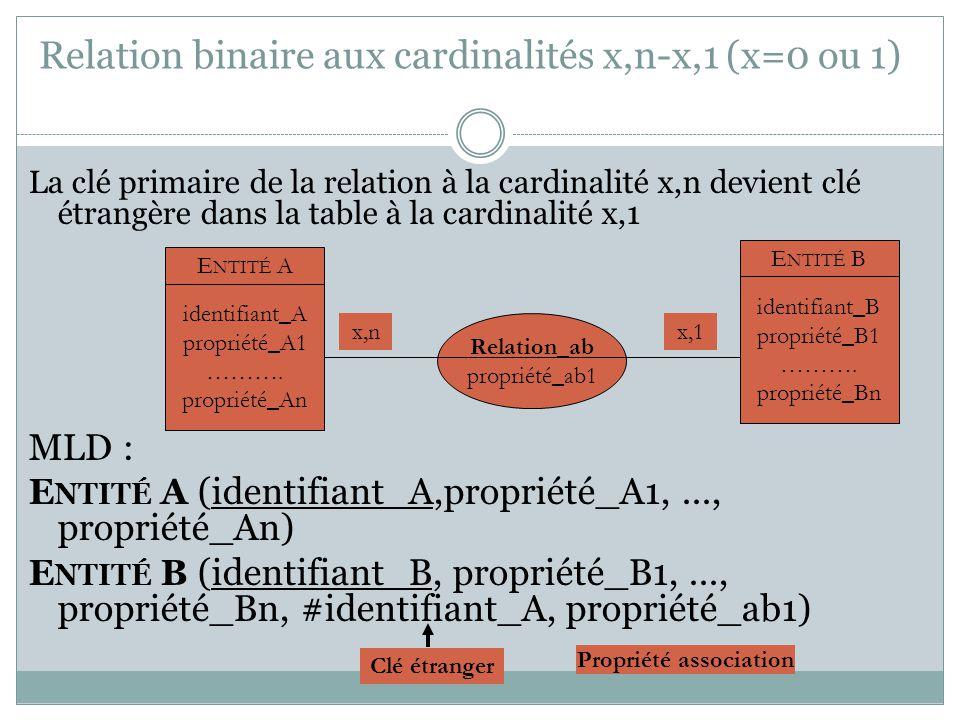 Relation binaire aux cardinalités x,n-x,1 (x=0 ou 1)