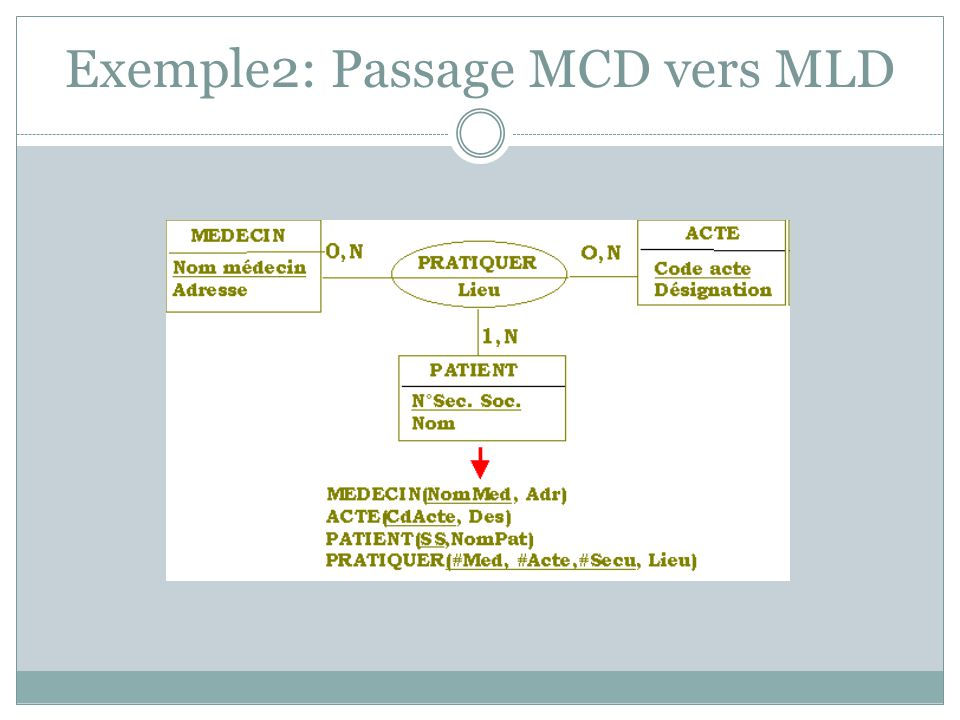 Exemple2: Passage MCD vers MLD