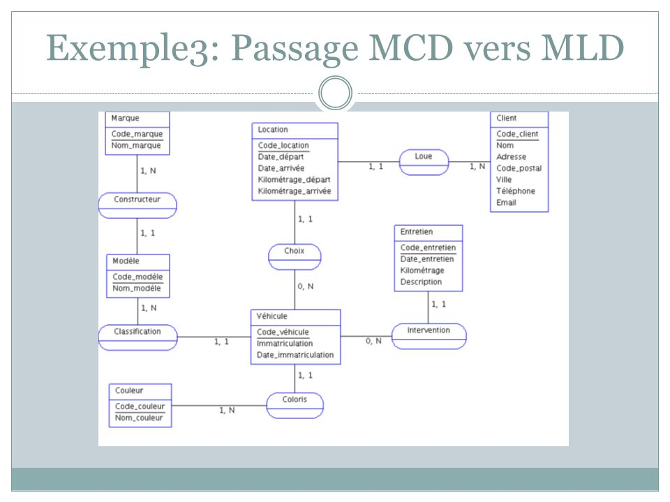 Exemple3: Passage MCD vers MLD