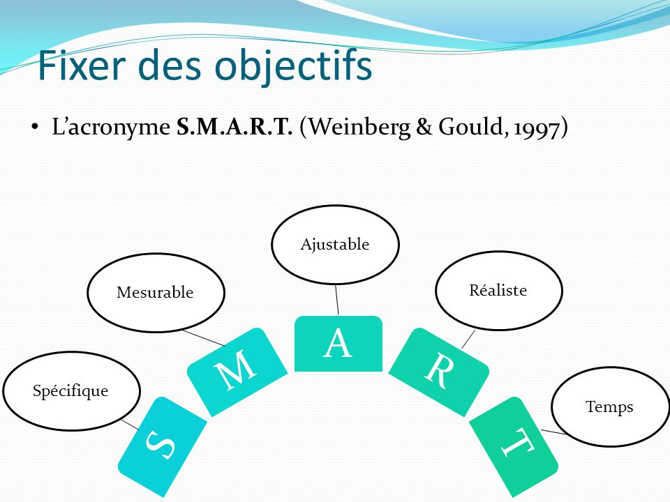 Fixer des objectifs L'acronyme S.M.A.R.T. (Weinberg & Gould, 1997)