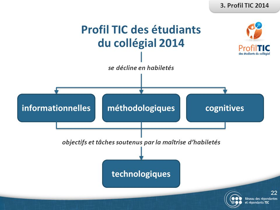 Profil TIC des étudiants du collégial 2014