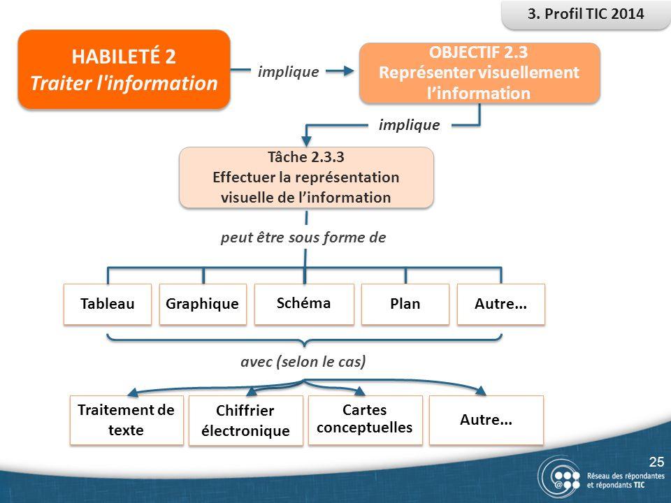 HABILETÉ 2 Traiter l information