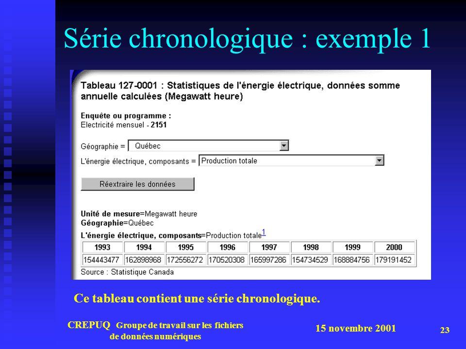 Série chronologique : exemple 1