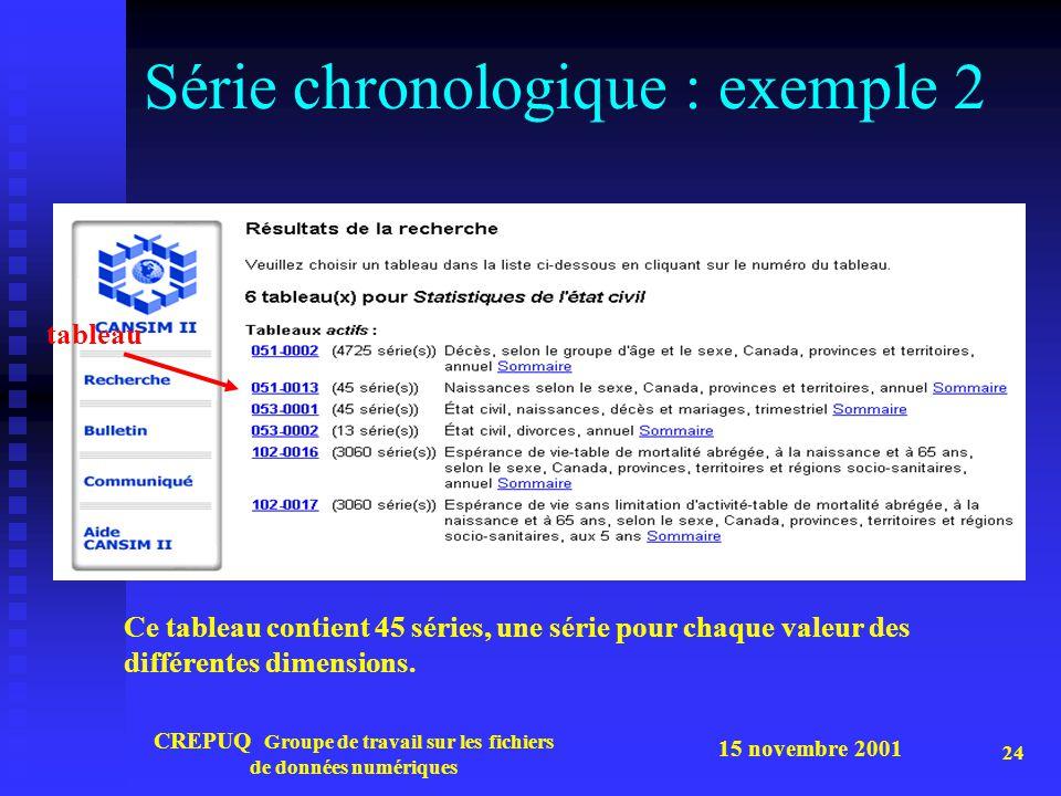 Série chronologique : exemple 2