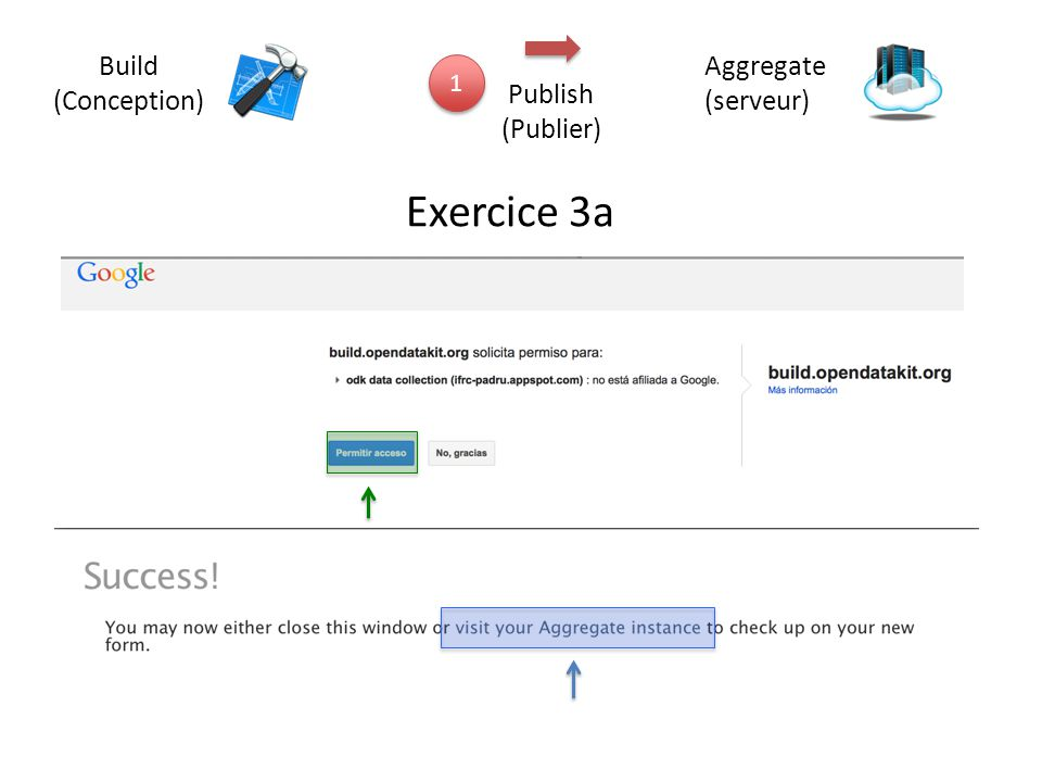 Build (Conception) Aggregate (serveur) 1 Publish (Publier) Exercice 3a