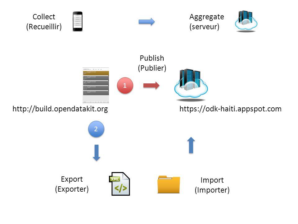 Collect (Recueillir) Aggregate (serveur) Publish (Publier)