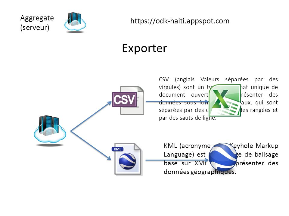 Exporter Aggregate https://odk-haiti.appspot.com (serveur)