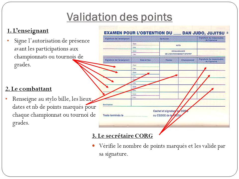 Validation des points 1. L'enseignant
