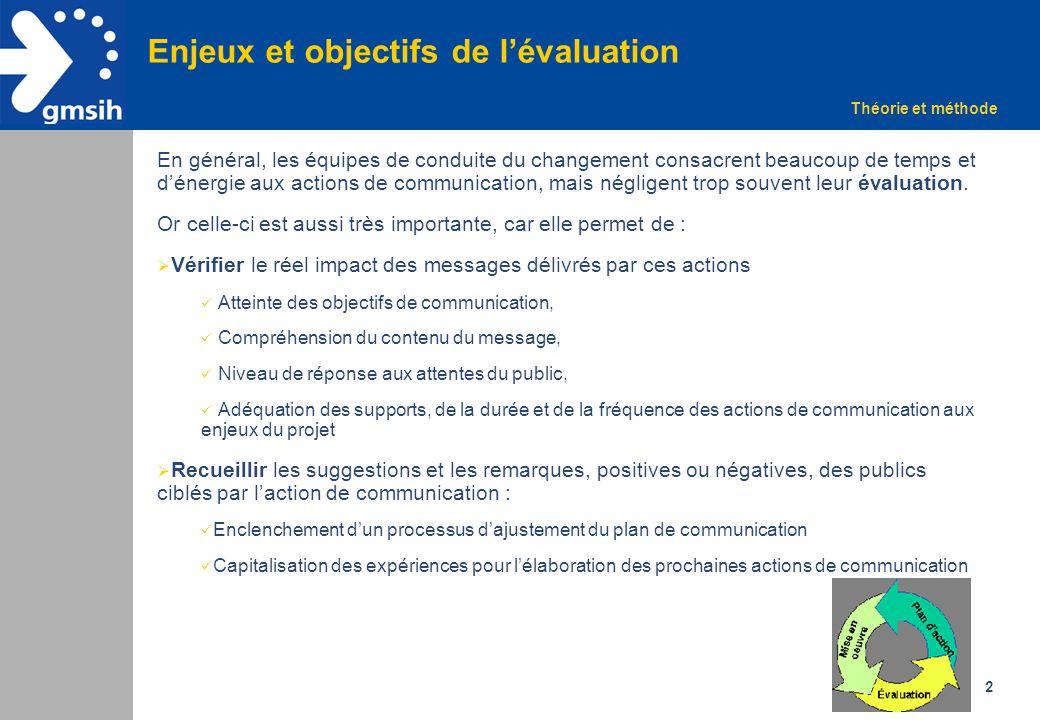 Enjeux et objectifs de l'évaluation