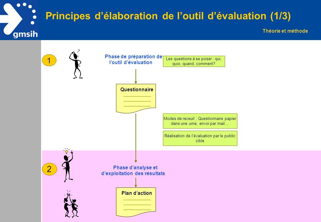 Principes d'élaboration de l'outil d'évaluation (1/3)