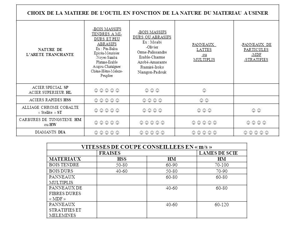VITESSES DE COUPE CONSEILLEES EN « m/s »