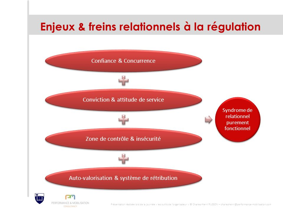 Enjeux & freins relationnels à la régulation