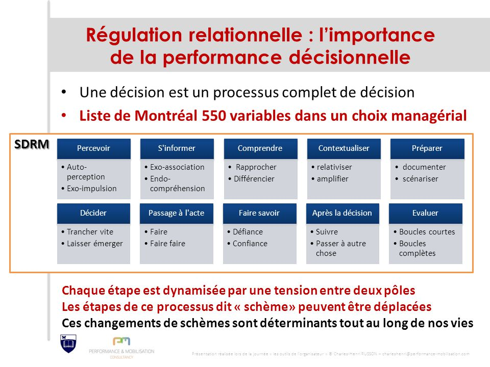 Régulation relationnelle : l'importance de la performance décisionnelle