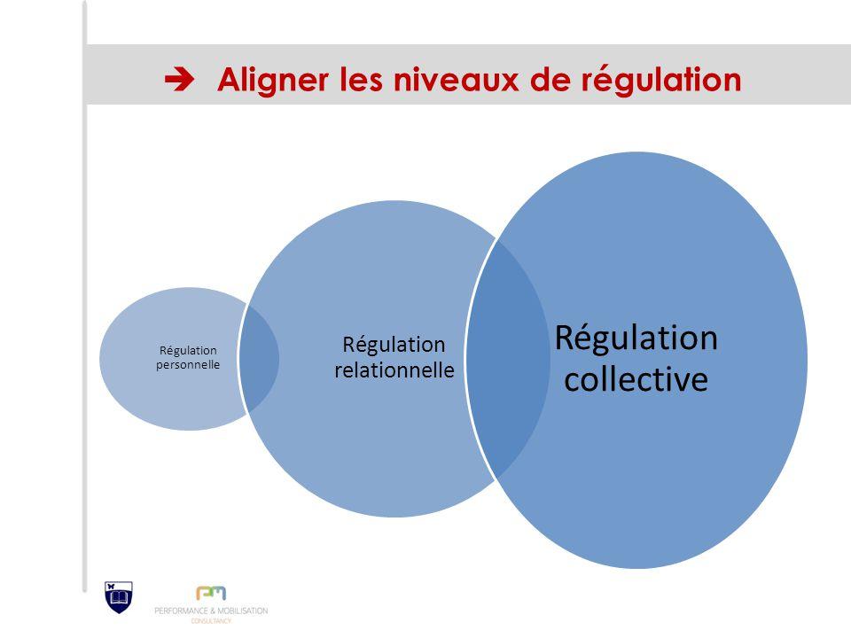  Aligner les niveaux de régulation