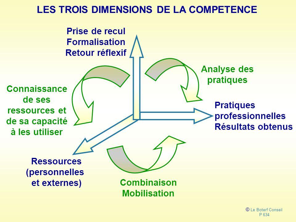 LES TROIS DIMENSIONS DE LA COMPETENCE