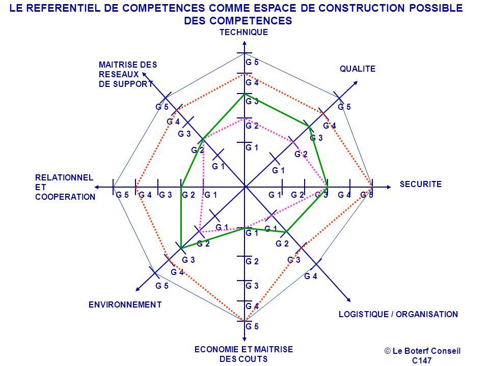 LE REFERENTIEL DE COMPETENCES COMME ESPACE DE CONSTRUCTION POSSIBLE