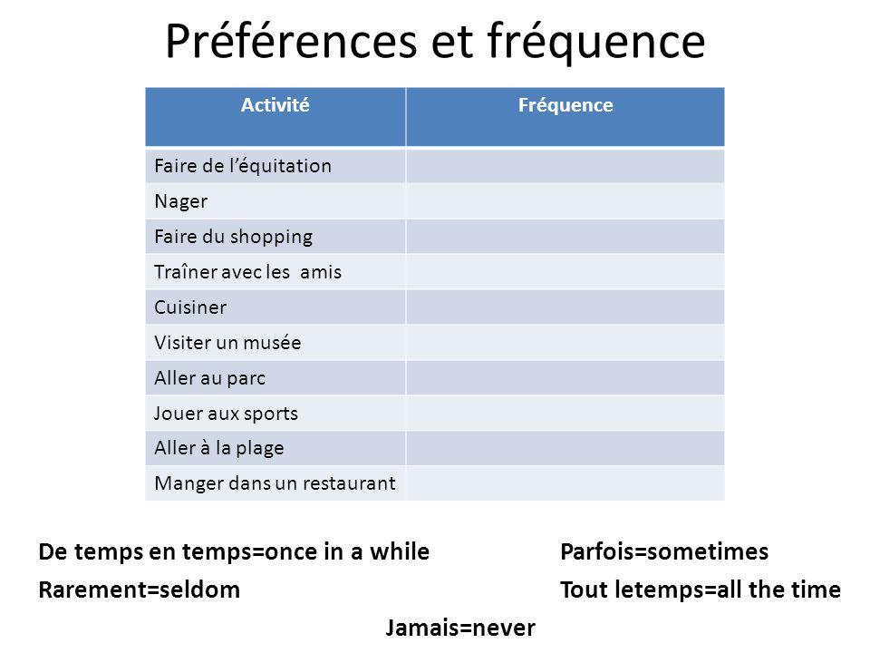 Préférences et fréquence