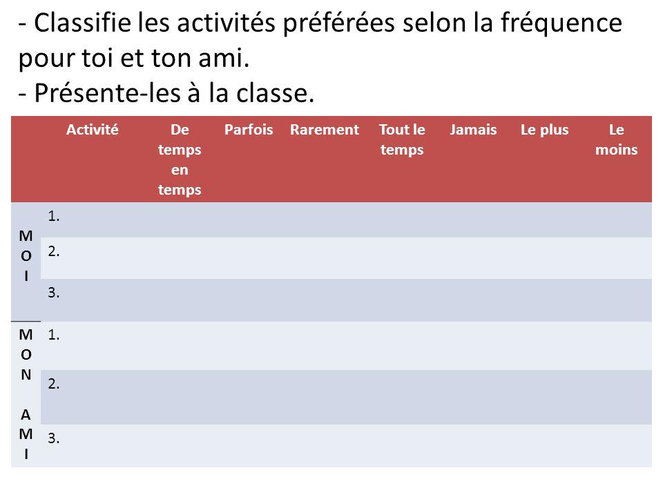 - Classifie les activités préférées selon la fréquence pour toi et ton ami. - Présente-les à la classe.