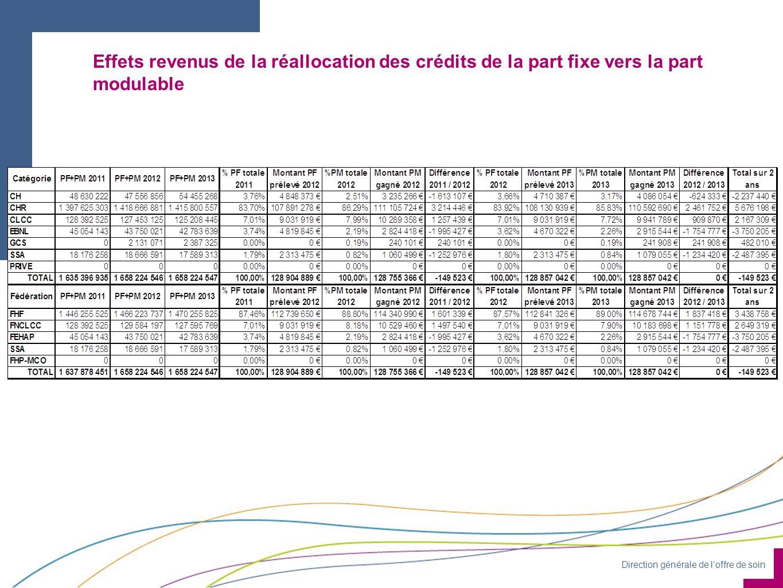 Effets revenus de la réallocation des crédits de la part fixe vers la part modulable