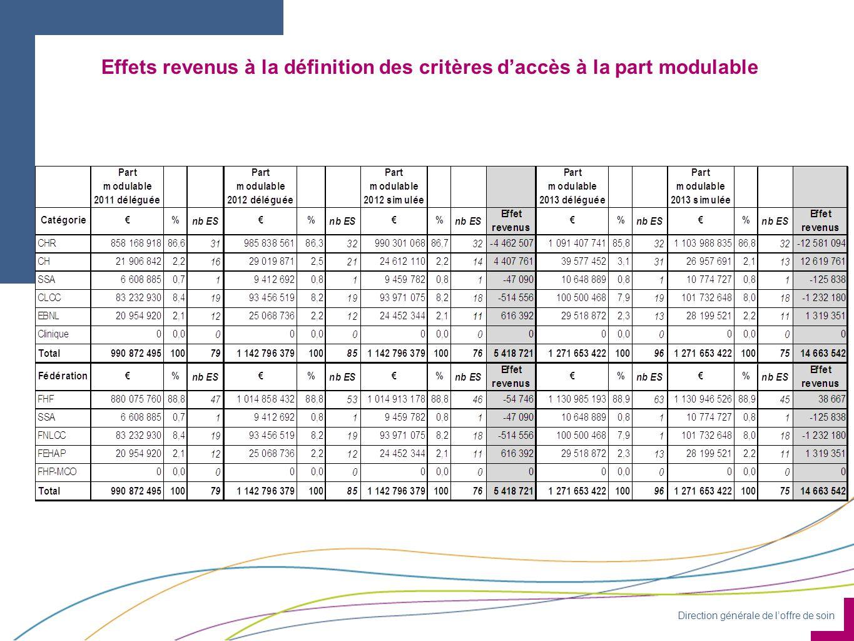 Effets revenus à la définition des critères d'accès à la part modulable