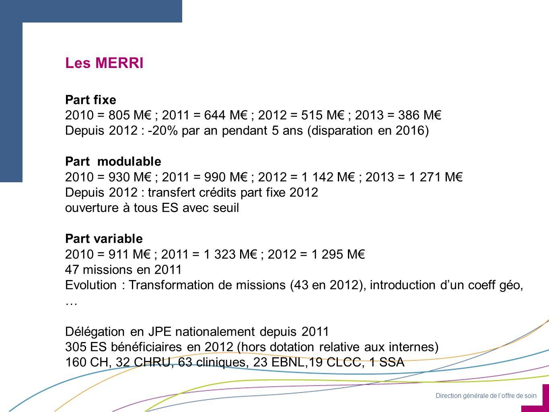Les MERRI Part fixe. 2010 = 805 M€ ; 2011 = 644 M€ ; 2012 = 515 M€ ; 2013 = 386 M€ Depuis 2012 : -20% par an pendant 5 ans (disparation en 2016)