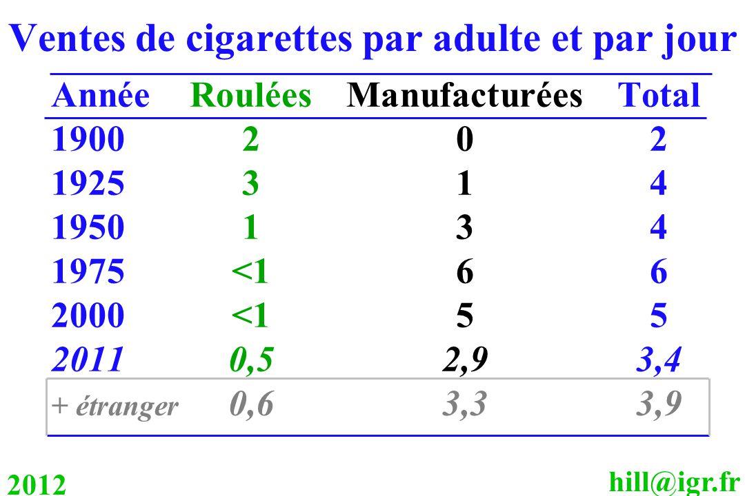 Ventes de cigarettes par adulte et par jour