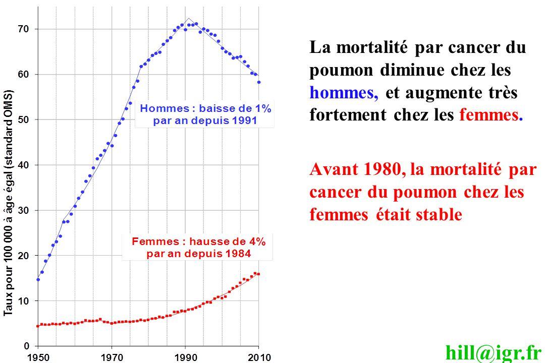 La mortalité par cancer du poumon diminue chez les hommes, et augmente très fortement chez les femmes.