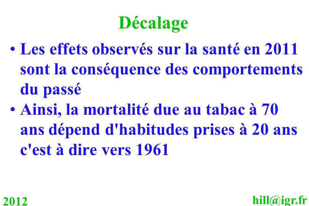 Décalage Les effets observés sur la santé en 2011 sont la conséquence des comportements du passé.