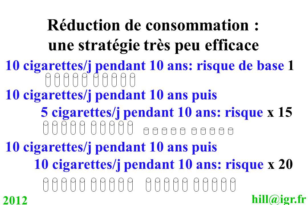 Réduction de consommation : une stratégie très peu efficace